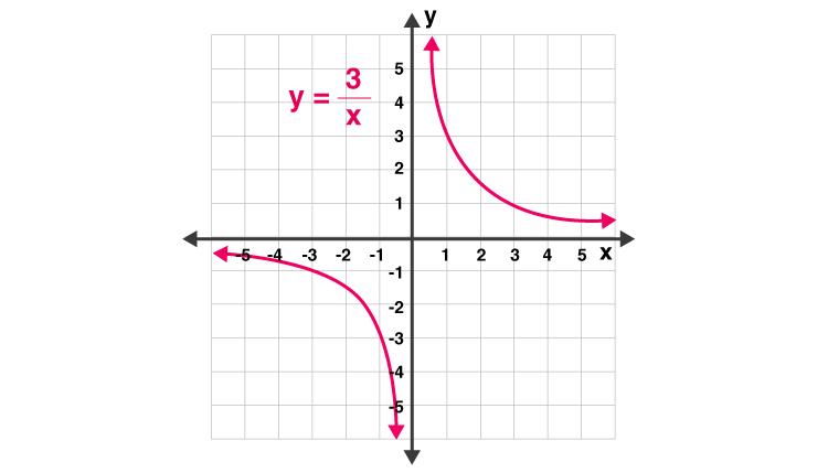 Inverse Variation