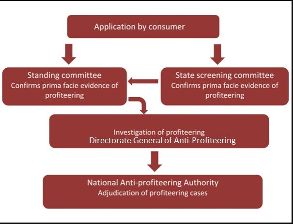 National Anti-Profiteering Authority (NAA) - Methodology