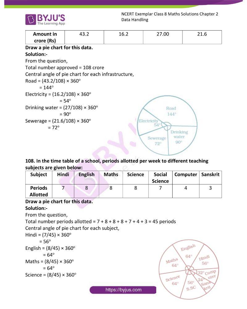 NCERT Exemplar Class 8 Maths Solutions Chapter 2 Data Handling 37