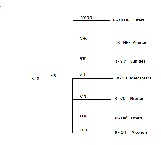 Examples For Nucleophilic Substitution Reaction