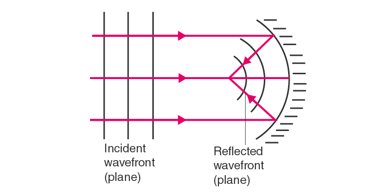 Pane wavefront falling on a concave mirror