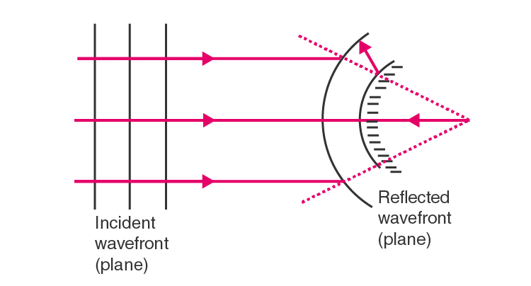Pane wavefront falling on a convex mirror