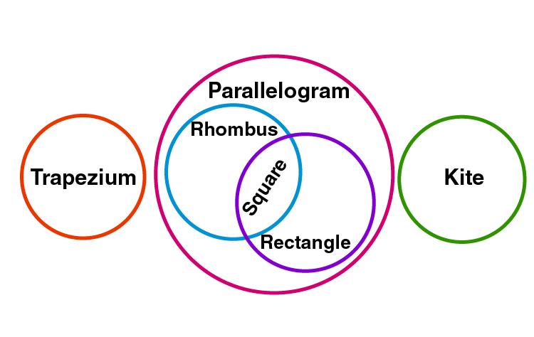 Quadrilaterals Class 9-18