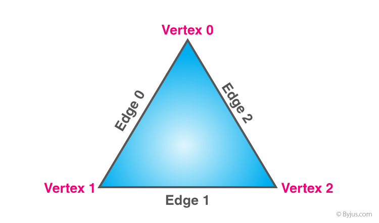 Triangle with Vertices and Edges
