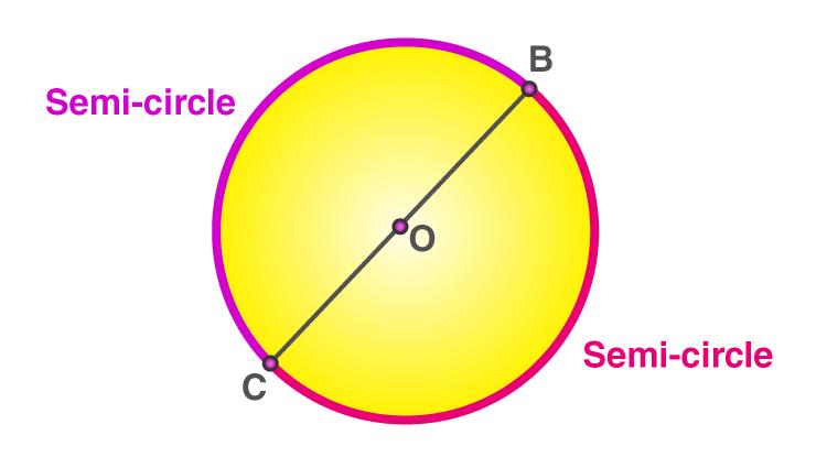 Semi Circle -2