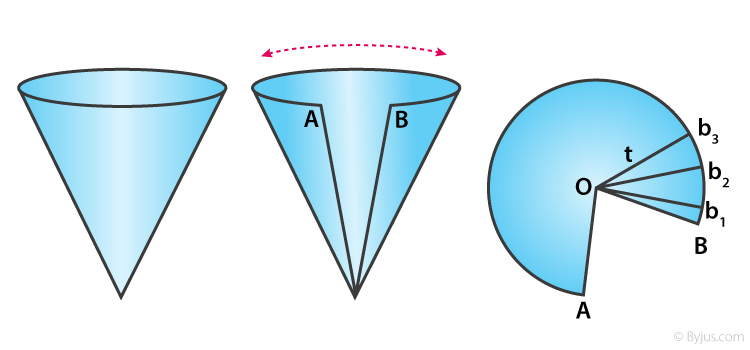 Surface Area of a Cone - 1