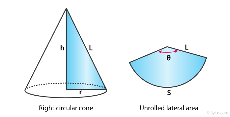Surface Area of a Cone - 2