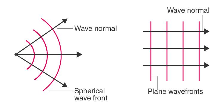 Wave Normal