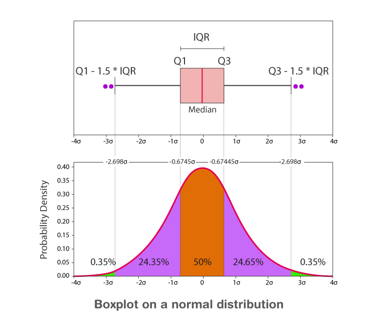 Boxplot on Normal distribution