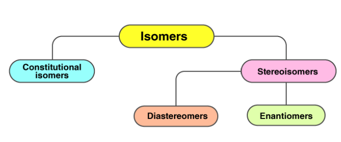 Classification of Isomers