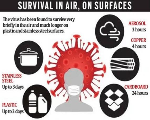 Survival in air, on surfaces - Coronavirus