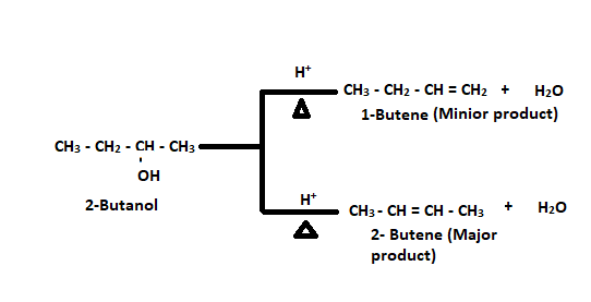 Dehydration of 2-Butanol