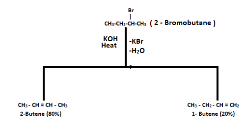 Dehydrohalogenation of 2-Bromobutane