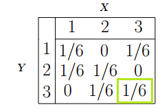 Joint probability table -solution