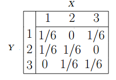 Joint probability table