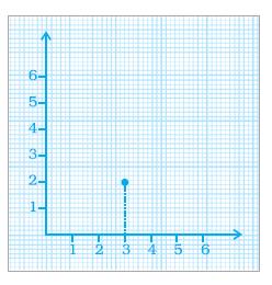 NCERT Exemplar Class 8 Maths Solutions for Chapter 12 - 1