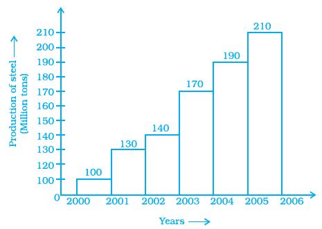 NCERT Exemplars Class 8 Maths Solutions Chapter 2 Image 11
