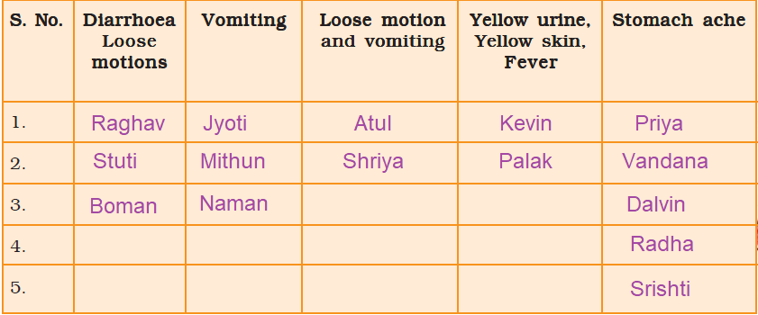 NCERT Solutions Class 4 EVS Chapter 18 Too Much Water, Too Little Water - 14
