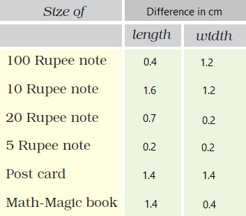 NCERT Solutions for Class 5 Chapter 10 Image 19
