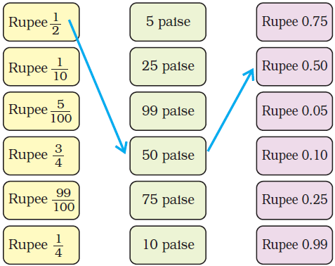 NCERT Solutions for Class 5 Chapter 10 Image 24