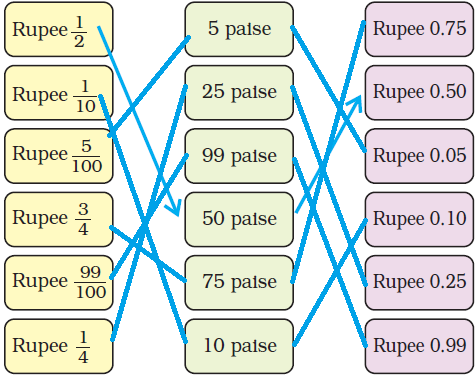 NCERT Solutions for Class 5 Chapter 10 Image 25