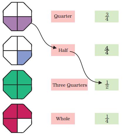 NCERT Solutions Mathematics Class 4 Chapter 9 - 34