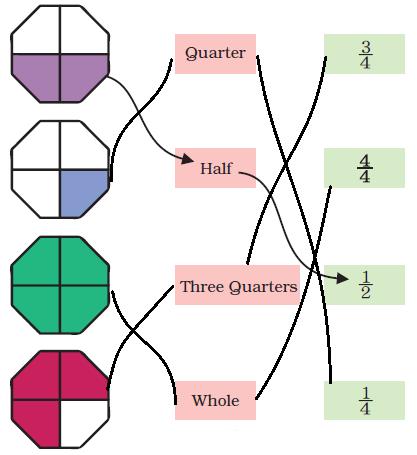 NCERT Solutions Mathematics Class 4 Chapter 9 - 35