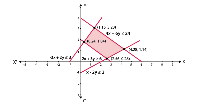 RD Sharma Solutions for Class 11 Maths Chapter 15 – Linear Inequations image - 14