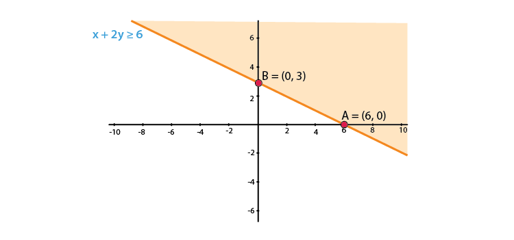 RD Sharma Solutions for Class 11 Maths Chapter 15 – Linear Inequations image - 2