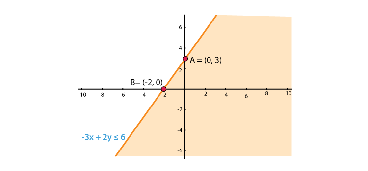 RD Sharma Solutions for Class 11 Maths Chapter 15 – Linear Inequations image - 5