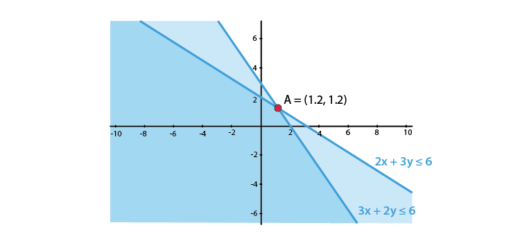 RD Sharma Solutions for Class 11 Maths Chapter 15 – Linear Inequations image - 6