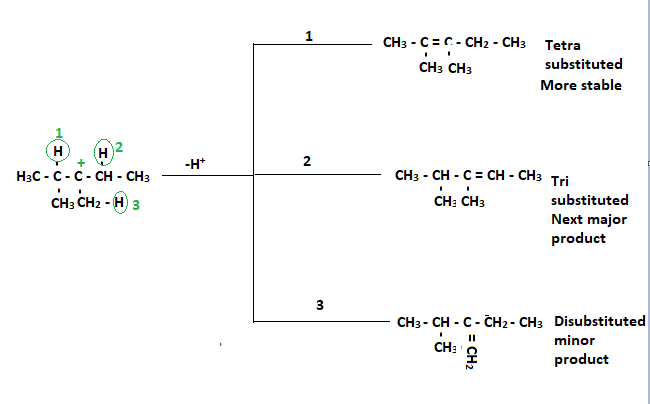 Saytzeff's Product (3 different alkenes formation)