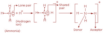 Selina Solutions Concise Class 10 Chemistry Chapter 2 - 3