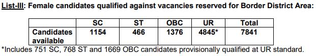 SSC GD Cut Off - SSC GD Constable Cut Off Female List