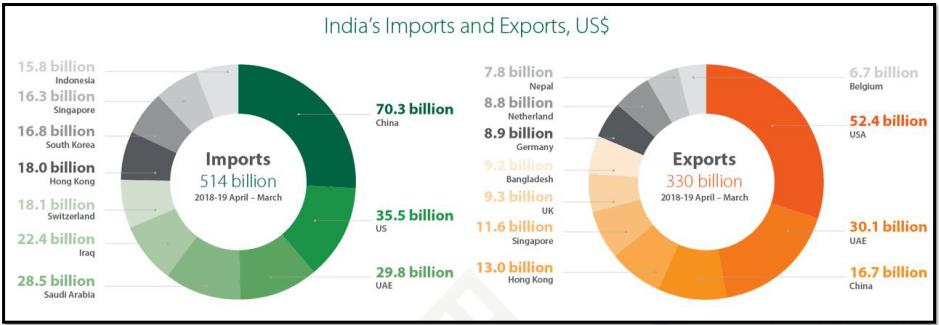 India's Import & Export