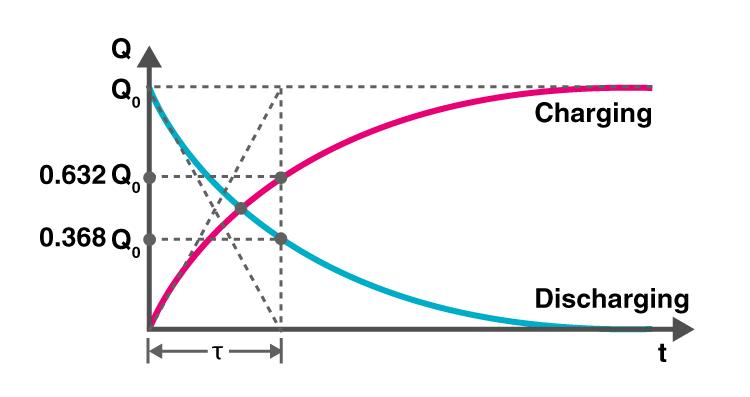 Discharging of a Capacitor