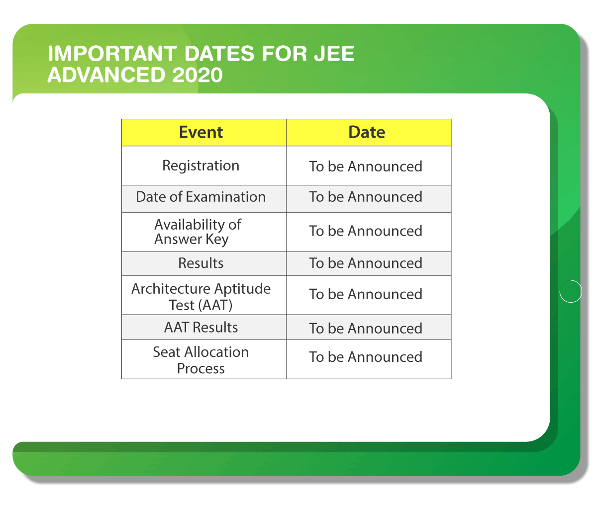 JEE Advanced Important Dates