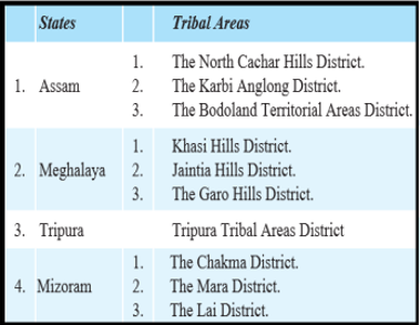States and Tribal Areas
