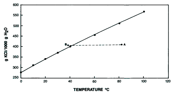 Applications of Supersaturated Solution