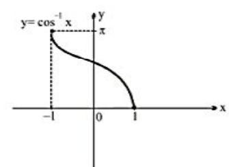 Arc Cosine Function