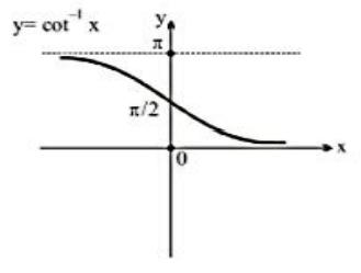 Arc Cotangent Function