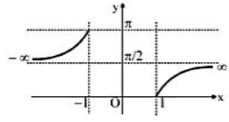 Arc Secant Function