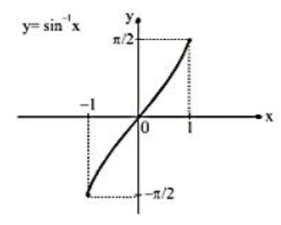 Arc Sine Function