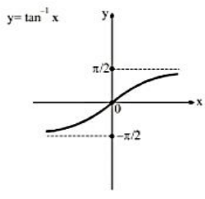 Arc Tangent Functions