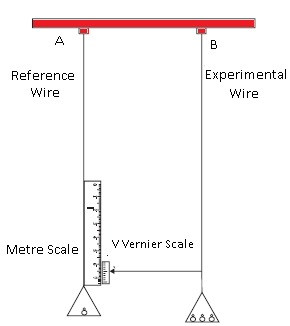 Determination of Young's Modulus of the Material of a Wire