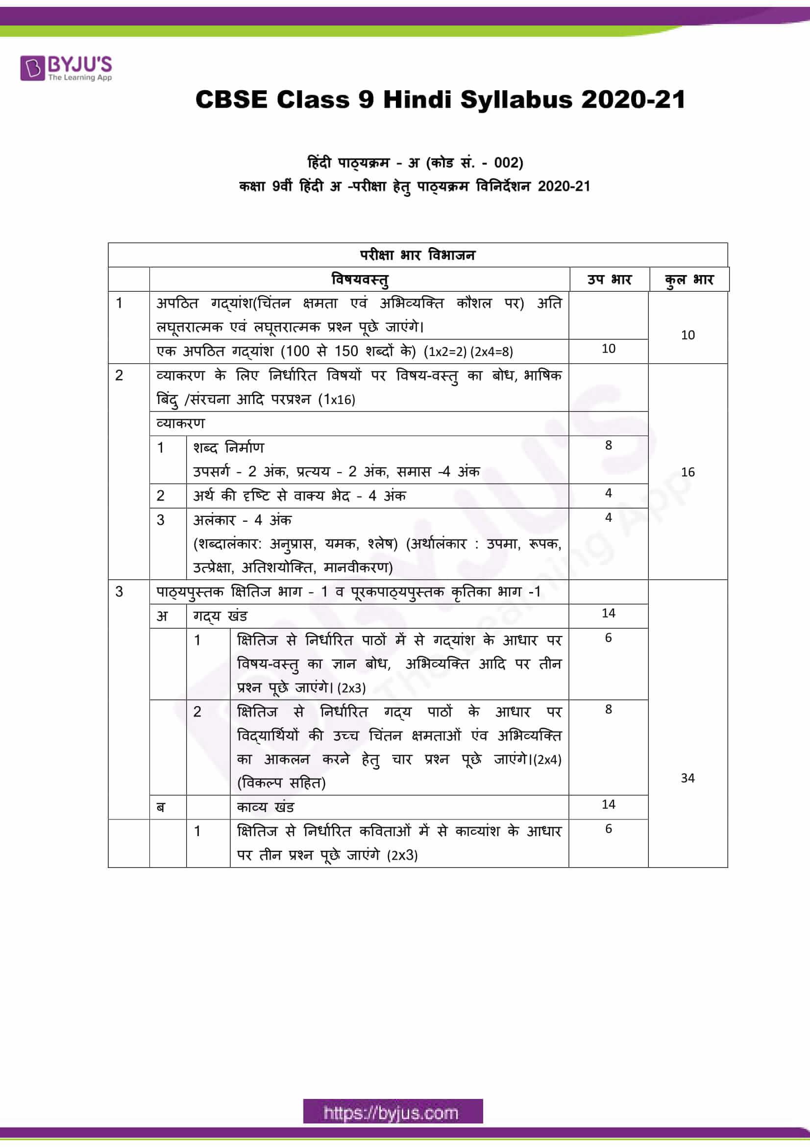 cbse class 9 hindi a sylbus 2020 21 1