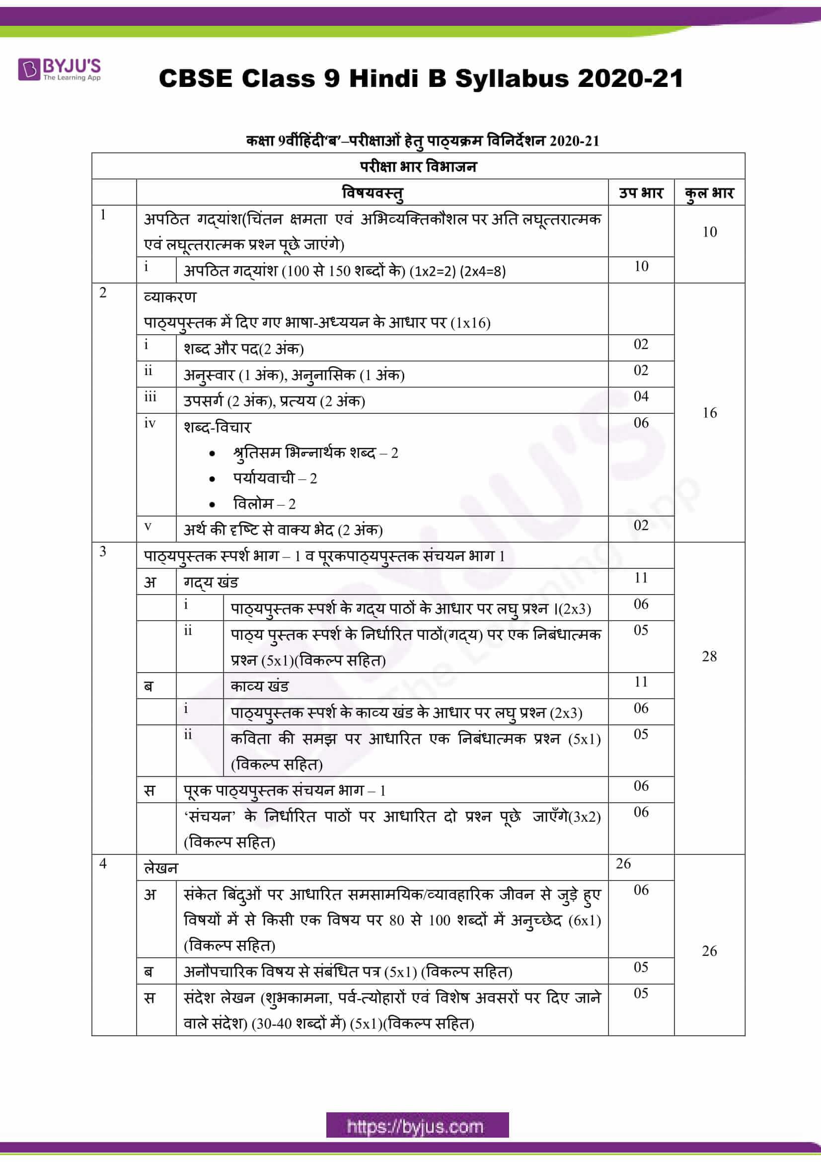 cbse class 9 hindi b sylbus 2020 21 1