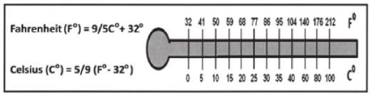 Celsius & Fahrenheit Scale