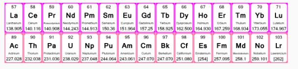 Inner Transition Elements in Periodic Table