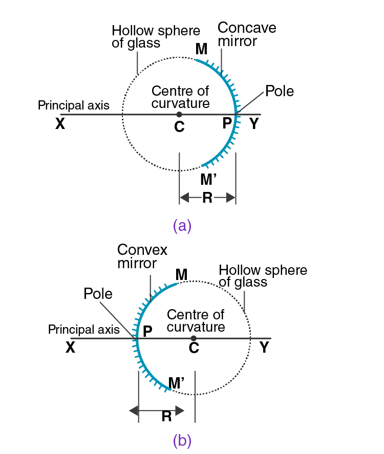 Lakhmir Singh Solutions Class 10 Physics Chapter 4 Reflection of Light-11